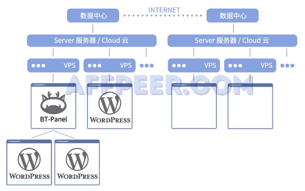 什么是wordpress程序